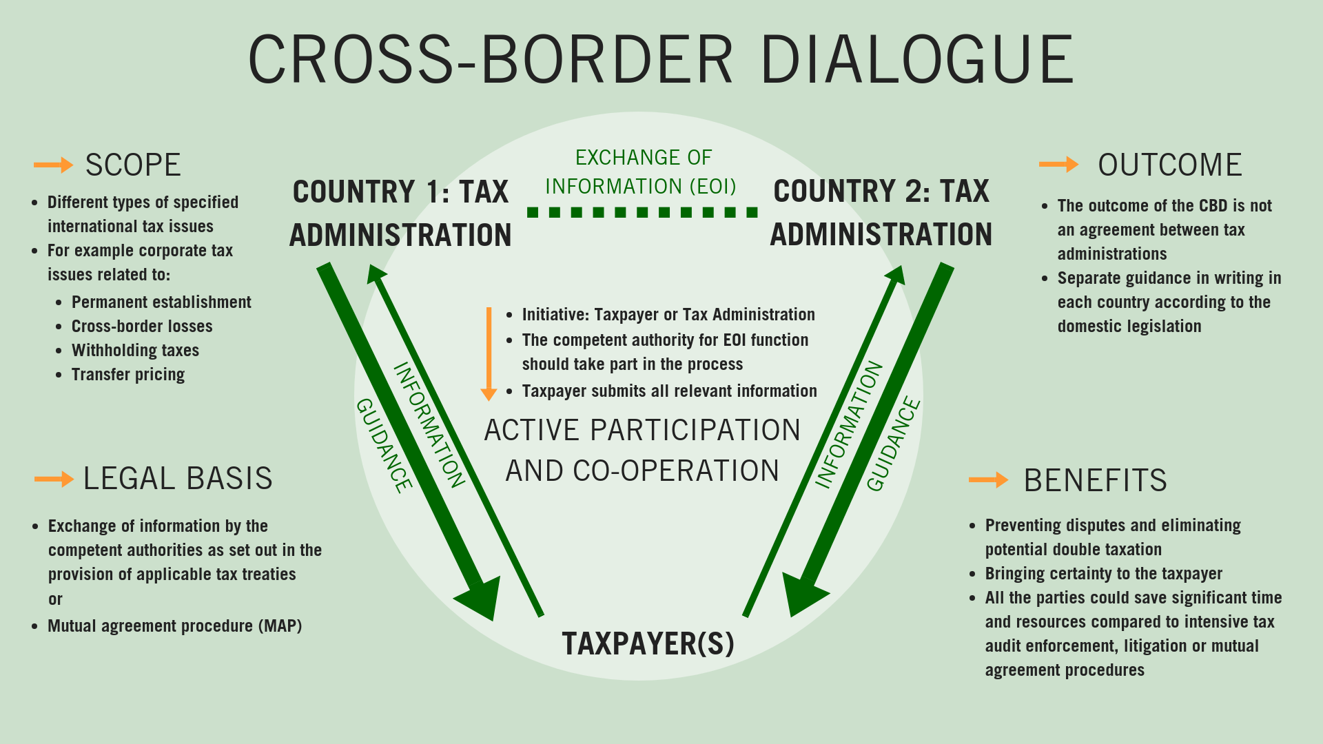 What is the scope, outcome and legal basis when considering a cross-border dialogue. There are benefits in having a cross-border dialogue, for all parties involved.