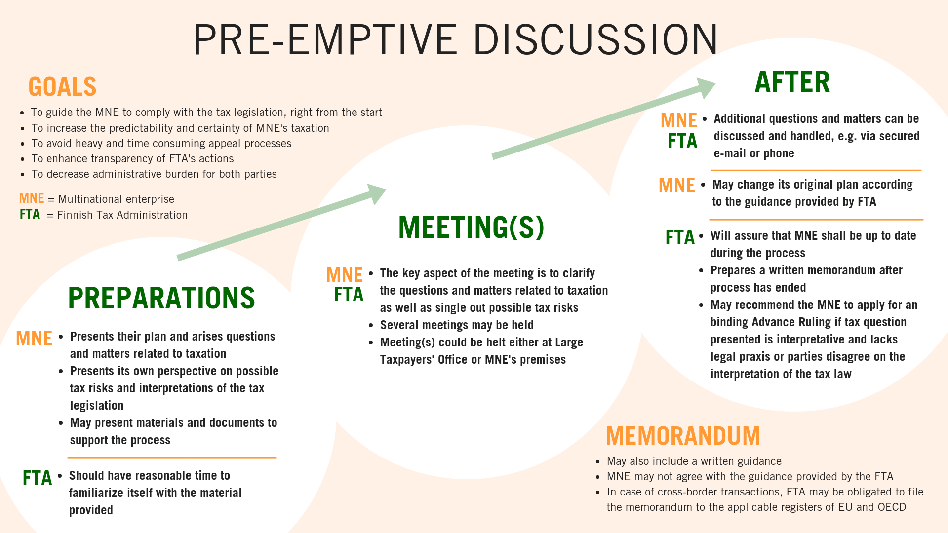 How pre-emptive discussion consists of, from the point of view of the enterprise as well as the Finnish Tax Administration. Preparations for the meeting, what happens in the meeting and after the meeting.