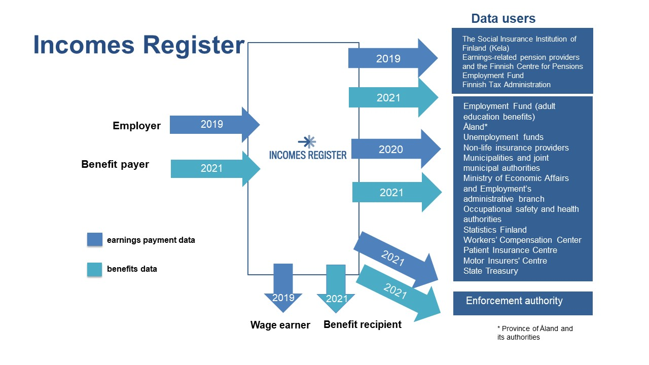 Infographic depicting Incomes Register data delivery and data distribution in different years.